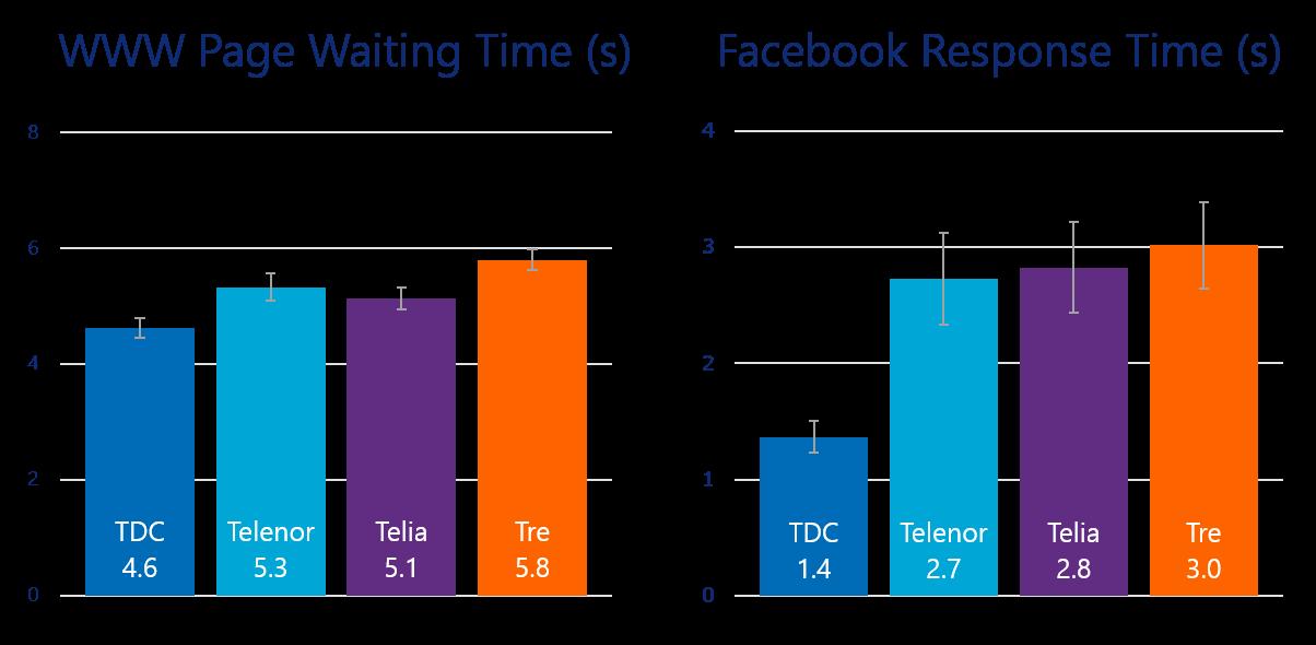 www facebook time denmark